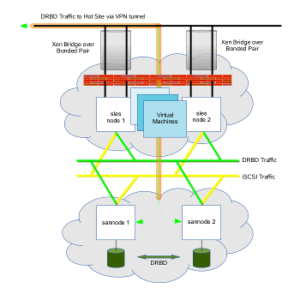Sample Projects High Availability Cluster